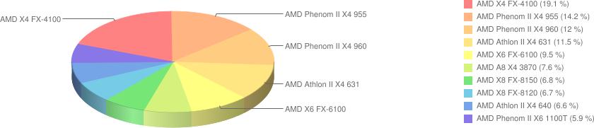 Ranking procesorów AMD