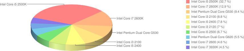 Ranking procesorów Intel
