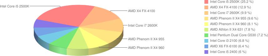 Ranking popularności procesorów
