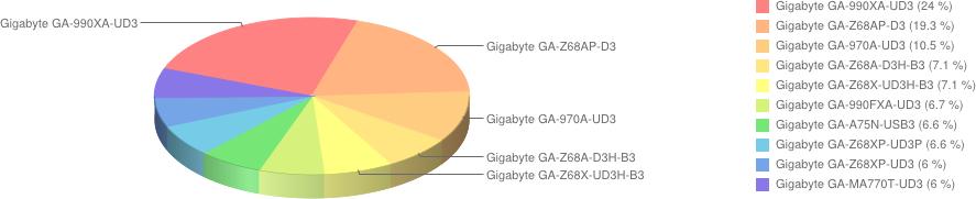 plyty glowne gigabyte