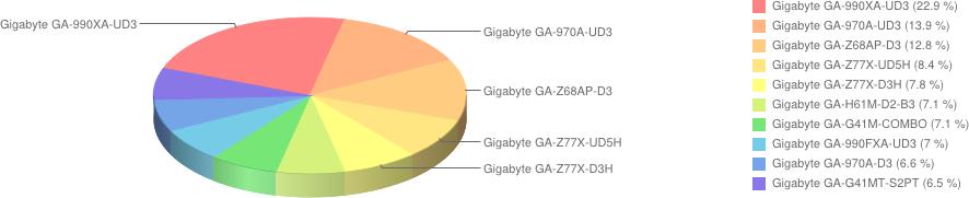 płyty główne gigabyte