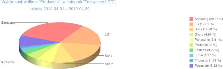 producenci telewizorów lcd
